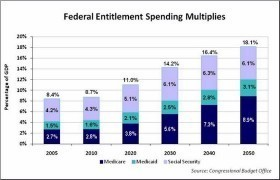 Entitlement Spending Chart