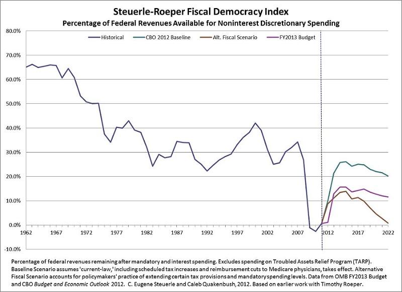 Fiscal-Democracy-Index