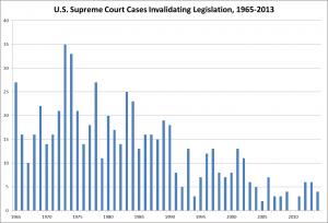 Judicial Activism Warren to Roberts