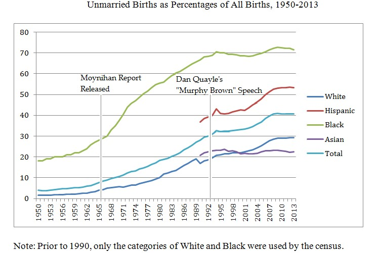 Unmarried Births